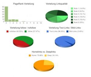 Backlinktest-Grafiken
